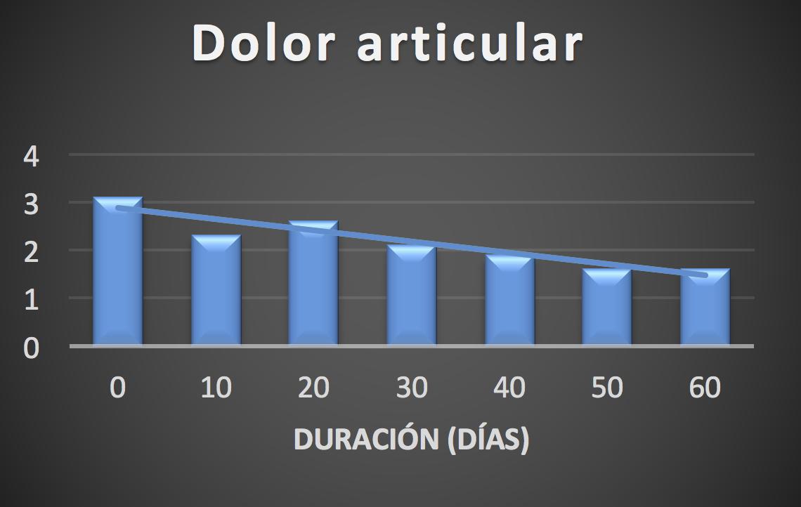 grafico membrasport 2